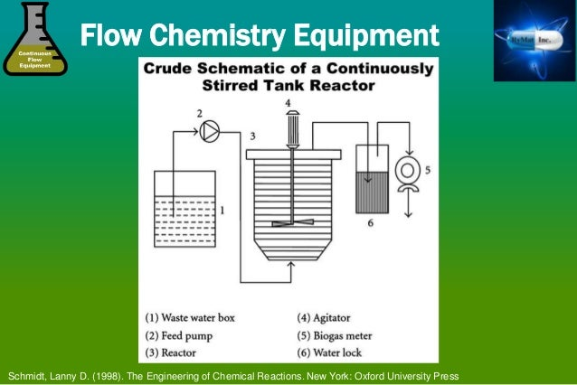 continuous flow chemistry and the manufacture of active pharmaceuti rh slideshare net