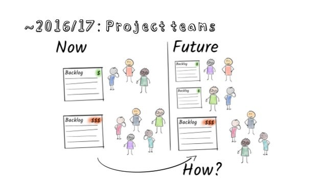 ~2016/17: Project teams Hard to compose teams Hard to stop projects and transition Massive overhead on the manager