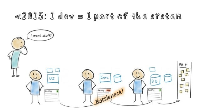 <2015: 1 dev = 1 part of the system
