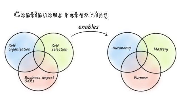 Continuous Reteaming - Aginext 2019
