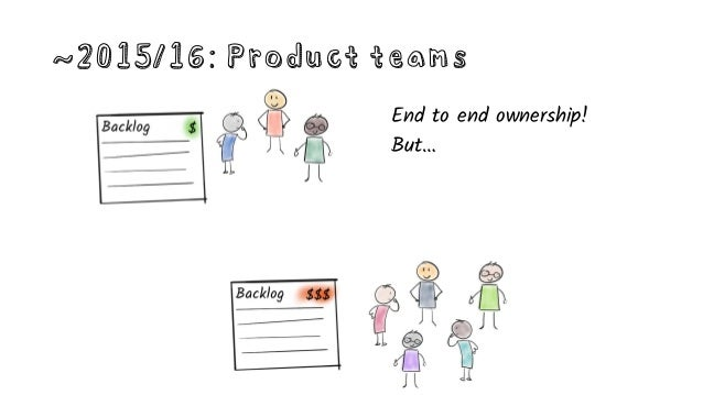~2015/16: Product teams … What if priorities change?
