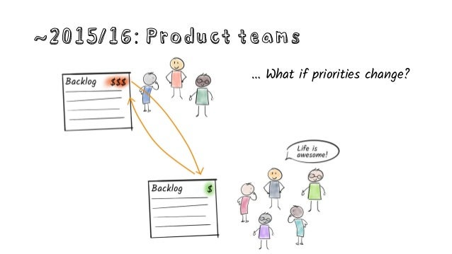 ~2015/16: Product teams … Or the business wants all hands on deck?