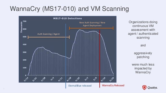 Webcast Series #1: Continuous Security and Compliance Monitoring for Global IT Assets Slide 3