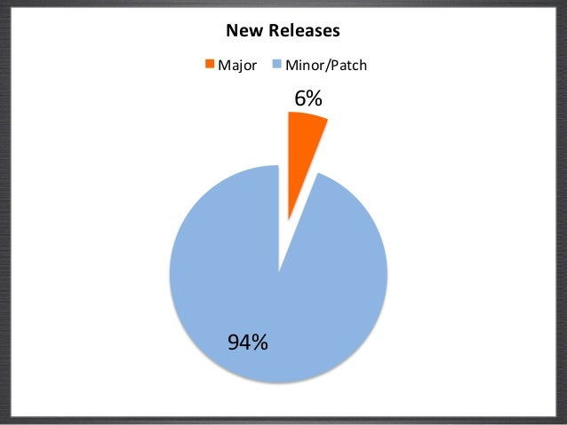 New$Releases$  Major# Minor/Patch#  6%#  94%#