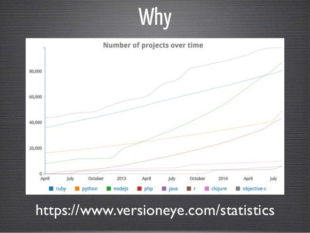 Why  https://www.versioneye.com/statistics
