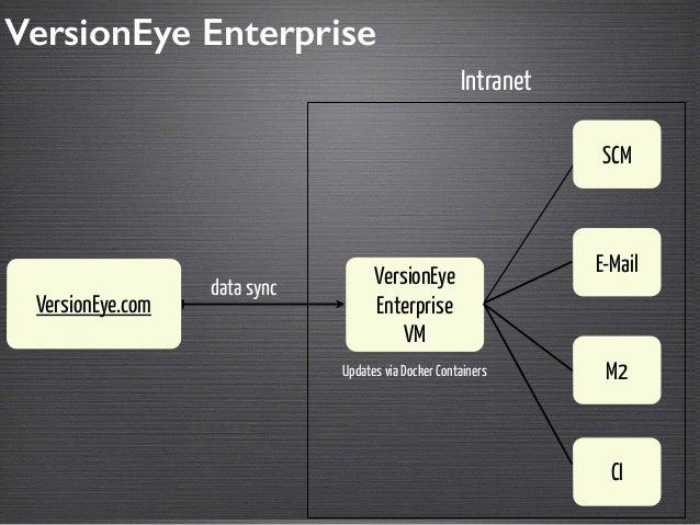 M2  VersionEye  Enterprise  VM  VersionEye.com  CI  Intranet  E-Mail  data sync  SCM  VersionEye Enterprise  Updates via D...