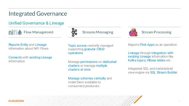 11 Integrated Governance Unified Governance & Lineage Flow Management Streams Messaging Stream Processing Reports Entity an...