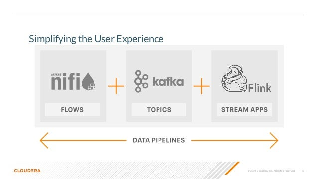 © 2021 Cloudera, Inc. All rights reserved. 5 Simplifying the User Experience