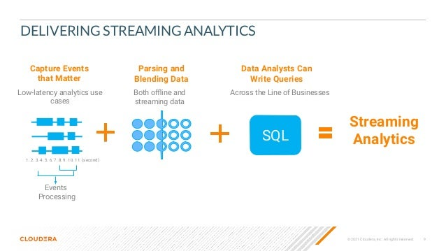 © 2021 Cloudera, Inc. All rights reserved. 9 DELIVERING STREAMING ANALYTICS 1. 2. 3. 4. 5. 6. 7. 8. 9. 10. 11. (second) SQ...