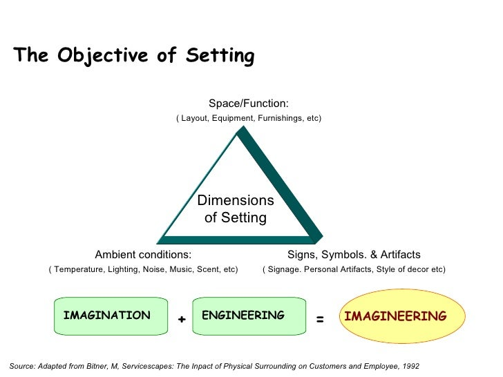 IMAGINATION ENGINEERING IMAGINEERING + = IMAGINEERING Source: Adapted from Bitner, M, Servicescapes: The Inpact of Physica...
