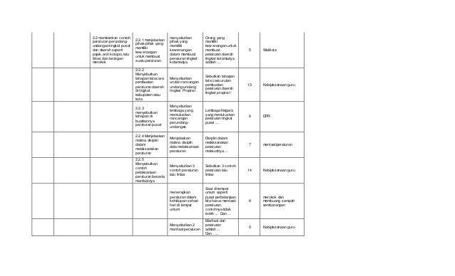 Rpp Kurikulum Sd Hidup Rukun Soal Tematik Kelas 2 Sd Tema Hidup Rukun Di Sekolah Warung