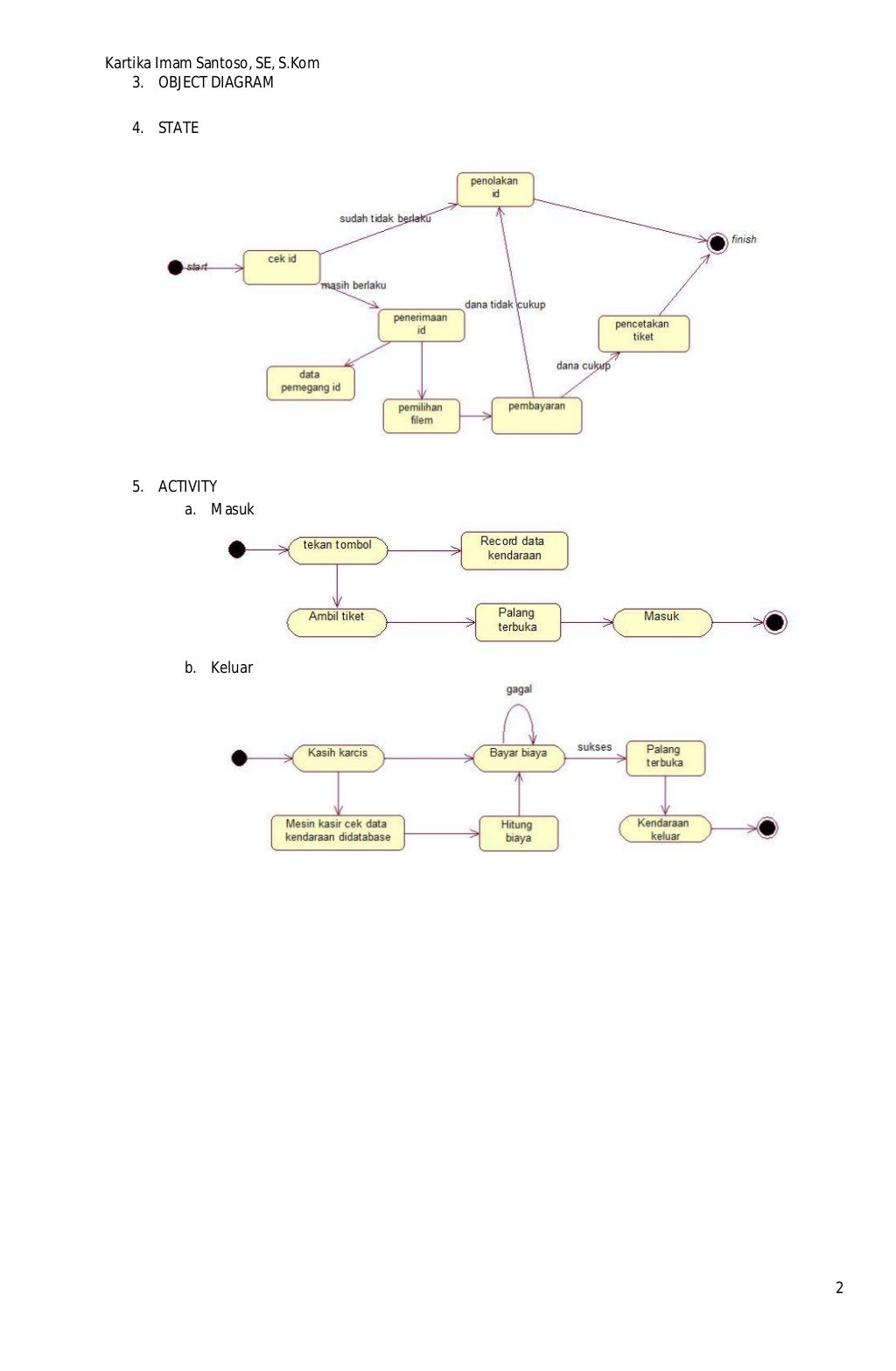 Modul Contoh Diagram UML Parkir