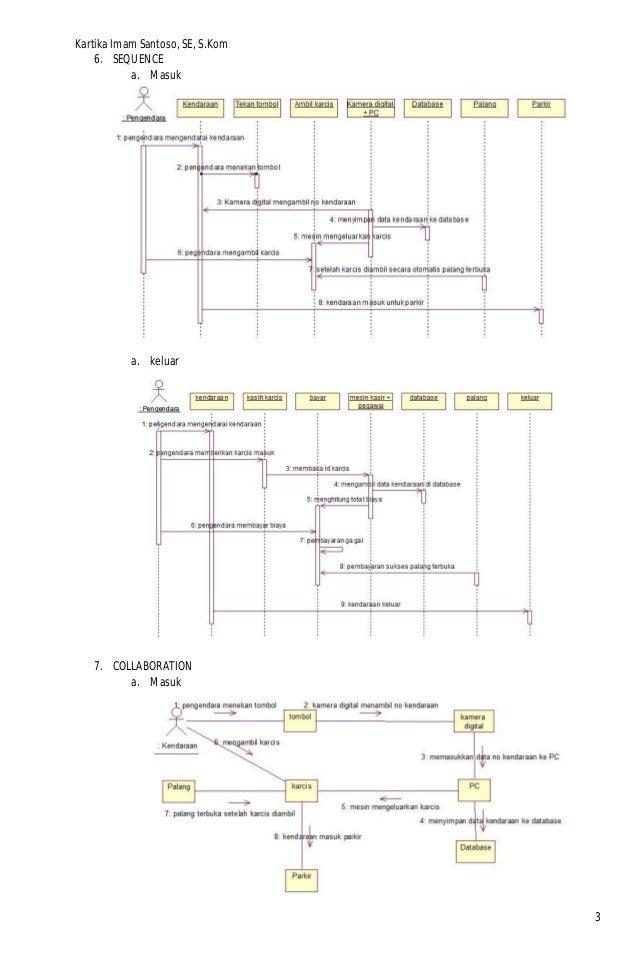 Modul contoh diagram uml parkir ccuart Gallery