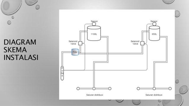 Contoh Konsep Pembuatan Sarana Air Bersih