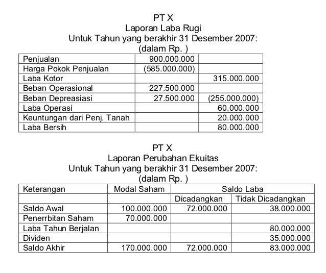PT X                          Laporan Laba Rugi             Untuk Tahun yang berakhir 31 Desember 2007:                   ...