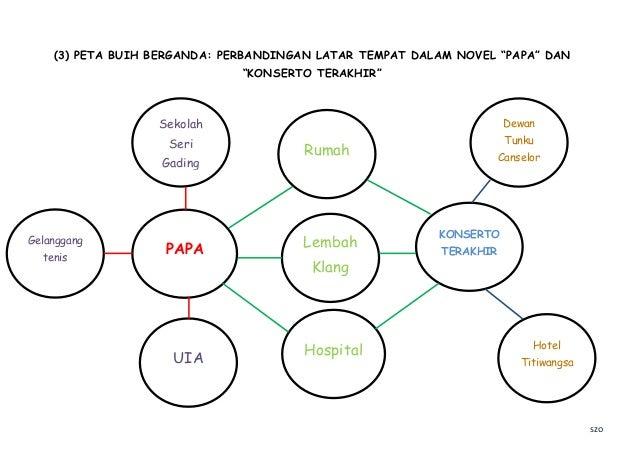 Contoh Peta Pemikiran Dlm Pdp Bm 1