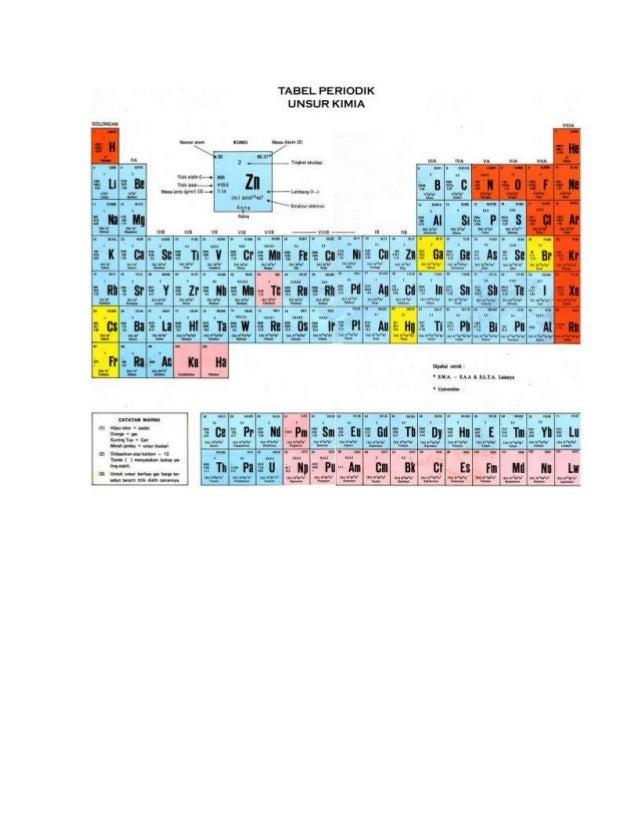 Tabel periodik unsur tabel periodik unsur kimia urtaz Choice Image