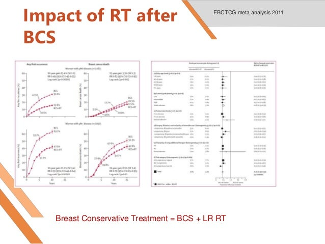 Contouring in breast cancer current practice and future directions  Slide 3