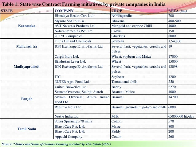 Contract farming in india its