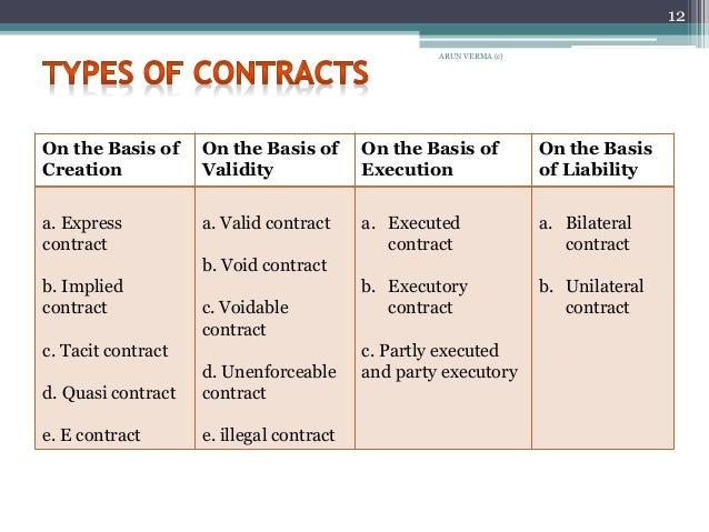 Bilateral Contract