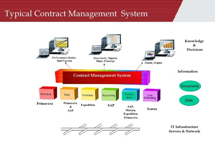 Contract Management System : Contract management