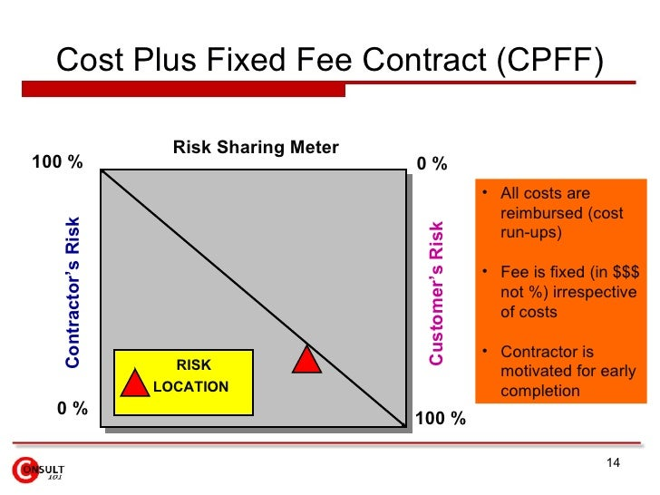 cost plus pricing for supply contracts Cost plus contracts are traditionally used for services and development contracts that is because it is not always easy to predict the total amount of money required to design, fabricate and test.