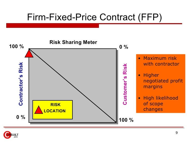 Contract tender management for Fixed price construction contract