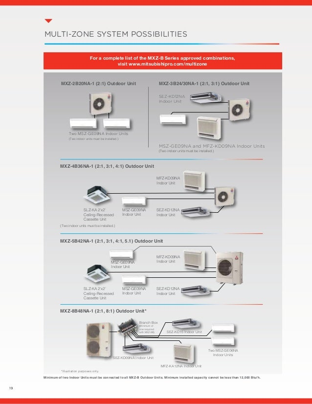 cooling index simultaneous two mitsubishi multi eco ecochanges system pipe hvac changes whatschanging city heating heatpump electric zone series and pic