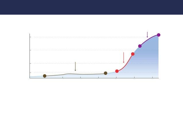 5.コンスタントに受注するまでの成長曲線 Copyright © unilabo, Inc. All Rights Reserved. ペルソナを定義するためにこれまでやってきたこと 15 「フェーズA」のなかなか受注が出来ない時期から、 「フ...