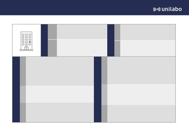 フェーズA会社のまとめ(ペルソナシート) 基 本 情 報 受 注 の 障 壁 に な っ て い る こ と 受 注 プ ロ セ ス つ い て 発 注 者 か ら の 評 価 人 間 関 係 プ ロ フ ィ ー ル 後 期 段 階 初 期 段...