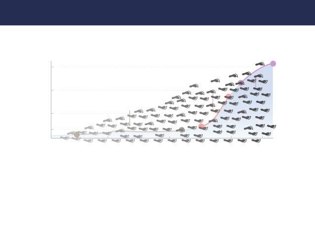 """2016年4月 フェーズA フェーズB 2016年7月 2016年10月 2017年1月 2017年4月 2017年7月 2017年10月 フェーズC """"信頼""""を積み重ねることで フェーズを乗り越えている """"信頼の量と質""""を積み上げている 総括..."""