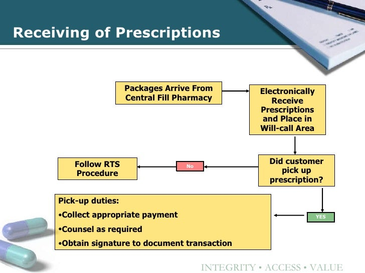 New Opportunities For Contract Pharmacies