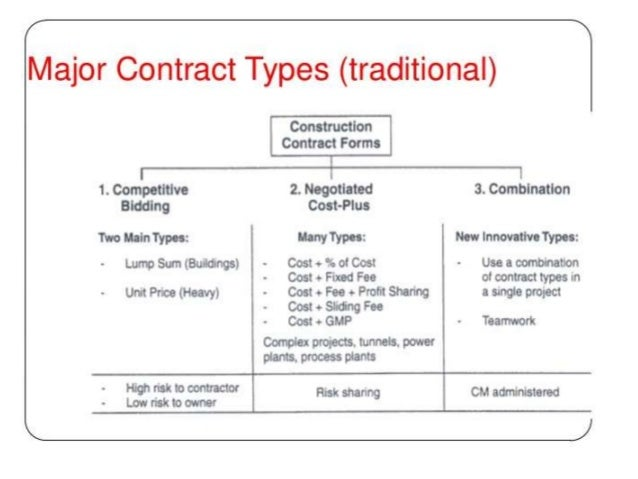 Contracts for Cost plus building contract