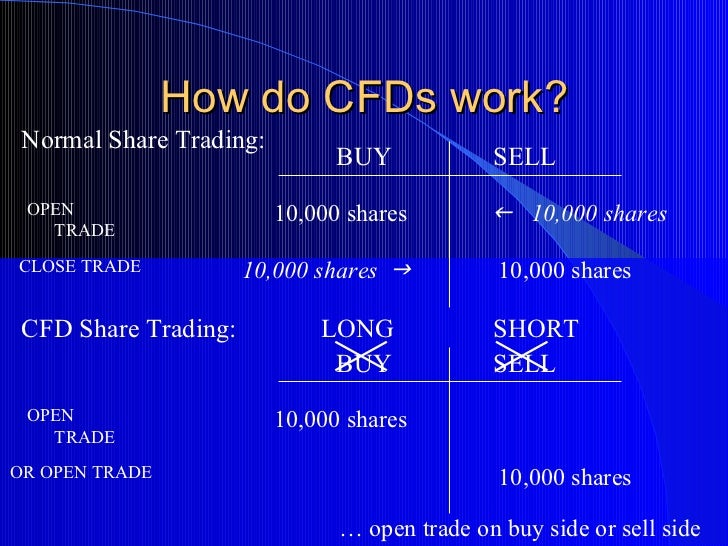 Contracts for Difference: What is CFD Trading?