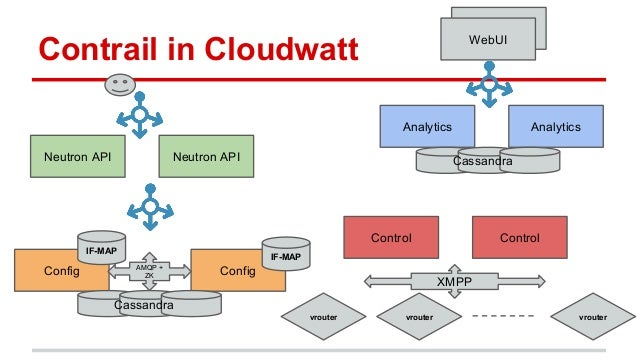 Contrail in Cloudwatt Config Config Neutron API Neutron API Analytics Analytics Control Control vrouter vrouter vrouter IF...
