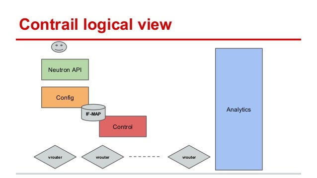 Contrail logical view Config Neutron API Analytics Control IF-MAP vrouter vrouter vrouter