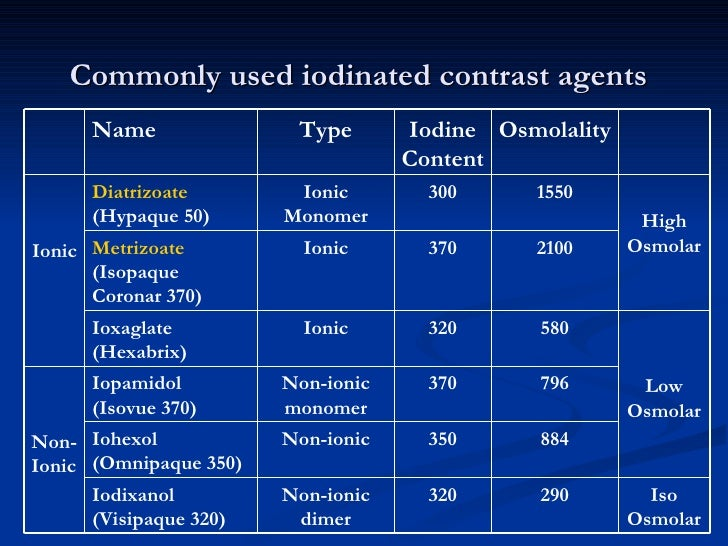 Contrast Agents Introduction To Radiology: types of contrast