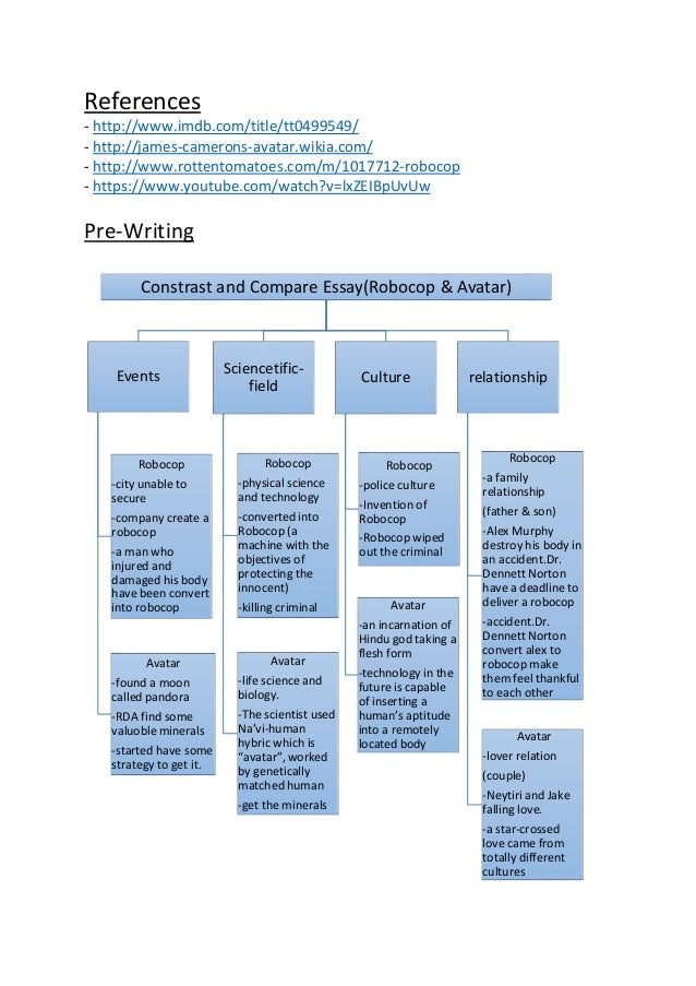 constrast essay Before you begin to draft a compare and contrast essay, you should list similarities and differences first then, work with your list to outline your essay.
