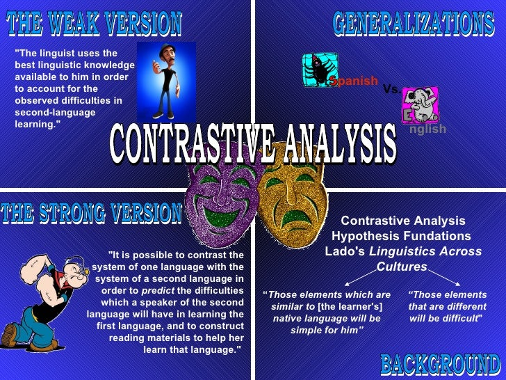 CONTRASTIVE ANALYSIS GENERALIZATIONS panish Vs. nglish BACKGROUND Contrastive Analysis Hypothesis Fundations  Lado's  Ling...