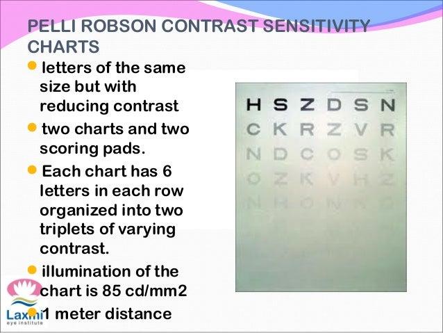 Contrast Sensitivity