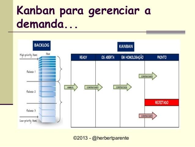 ©2013 - @herbertparenteKanban para gerenciar ademanda...