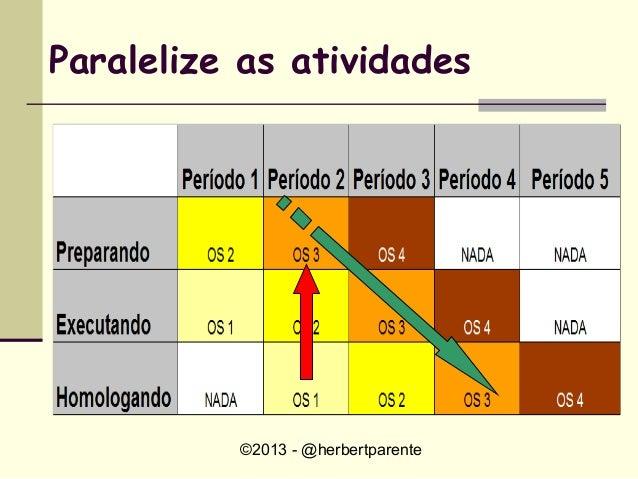 ©2013 - @herbertparenteParalelize as atividades
