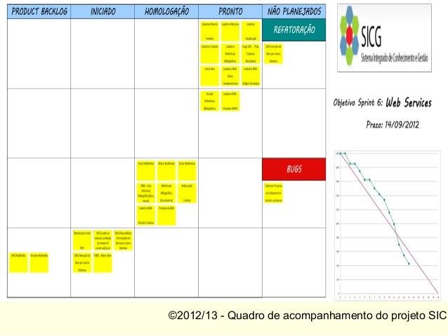 ©2012/13 - Quadro de acompanhamento do projeto SICG