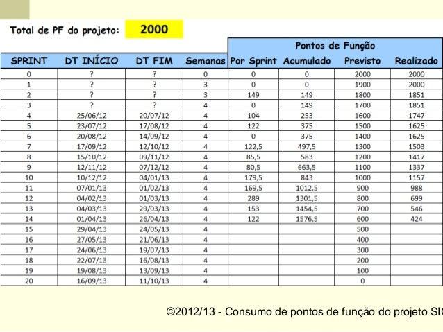 ©2012/13 - Consumo de pontos de função do projeto SIC