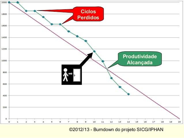 ©2012/13 - Burndown do projeto SICG/IPHANCicloPerdidoCiclosPerdidosProdutividadeAlcançada