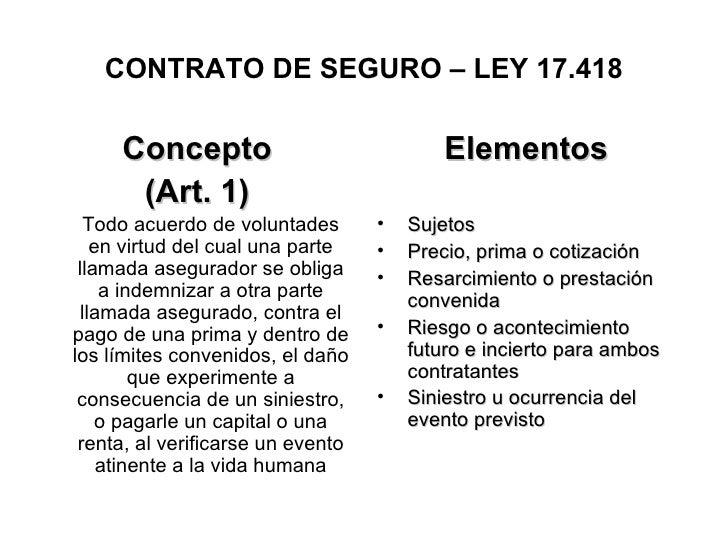 CONTRATO DE SEGURO – LEY 17.418       Concepto                              Elementos       (Art. 1)   Todo acuerdo de vol...
