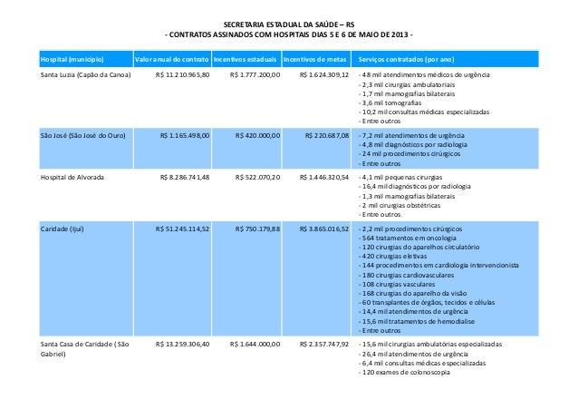 SECRETARIA ESTADUAL DA SAÚDE – RS- CONTRATOS ASSINADOS COM HOSPITAIS DIAS 5 E 6 DE MAIO DE 2013 -Hospital (município) Valo...