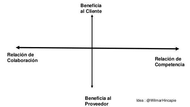 • Estructura: Mismo que precio fijo y costo fijo pero con la diferencia que si el proyecto cuesta menos el esfuerzo actual...
