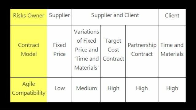 • Estructura: Financiación por avance trimestral, y se logra financiación luego de que cada Release trimestral es aprobado...
