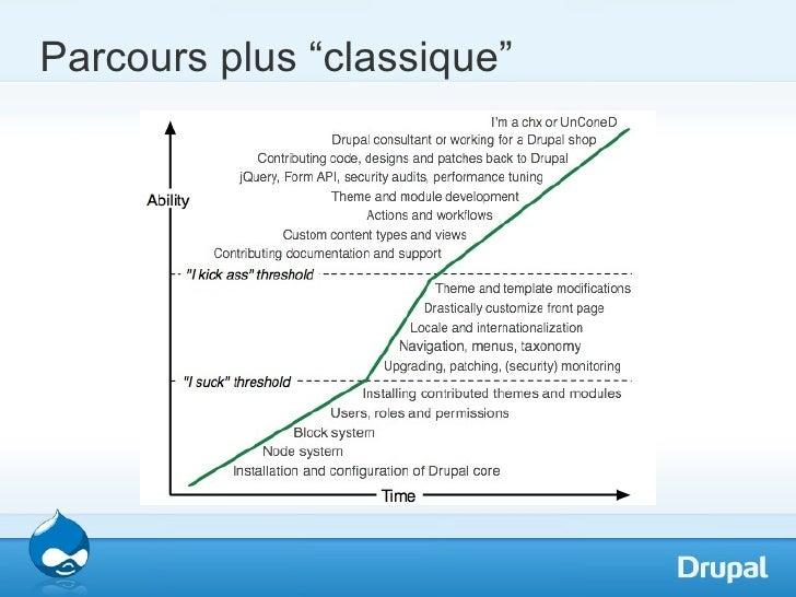 """Parcours plus """"classique"""""""